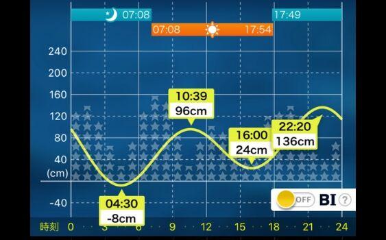 グラフ タイド 潮汐 表